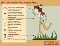 Sintomas Ataque de Panico