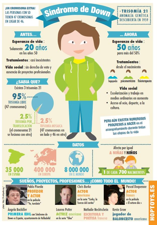 infografia Down